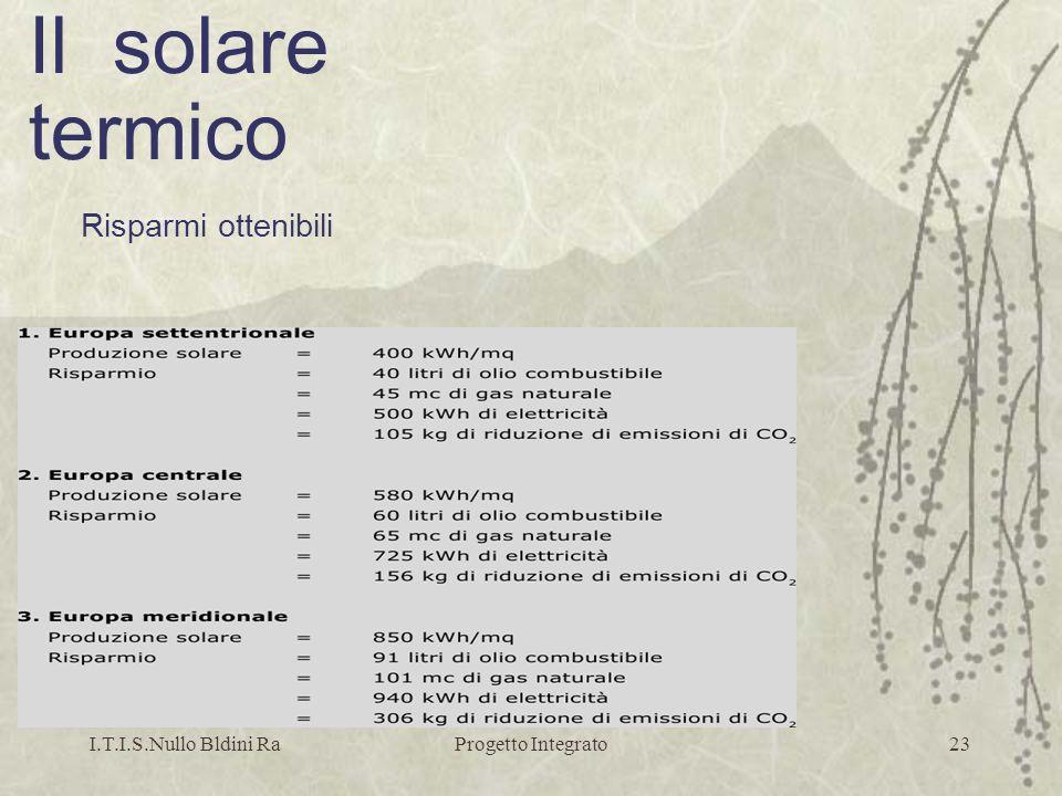 Il solare termico Risparmi ottenibili I.T.I.S.Nullo Bldini Ra