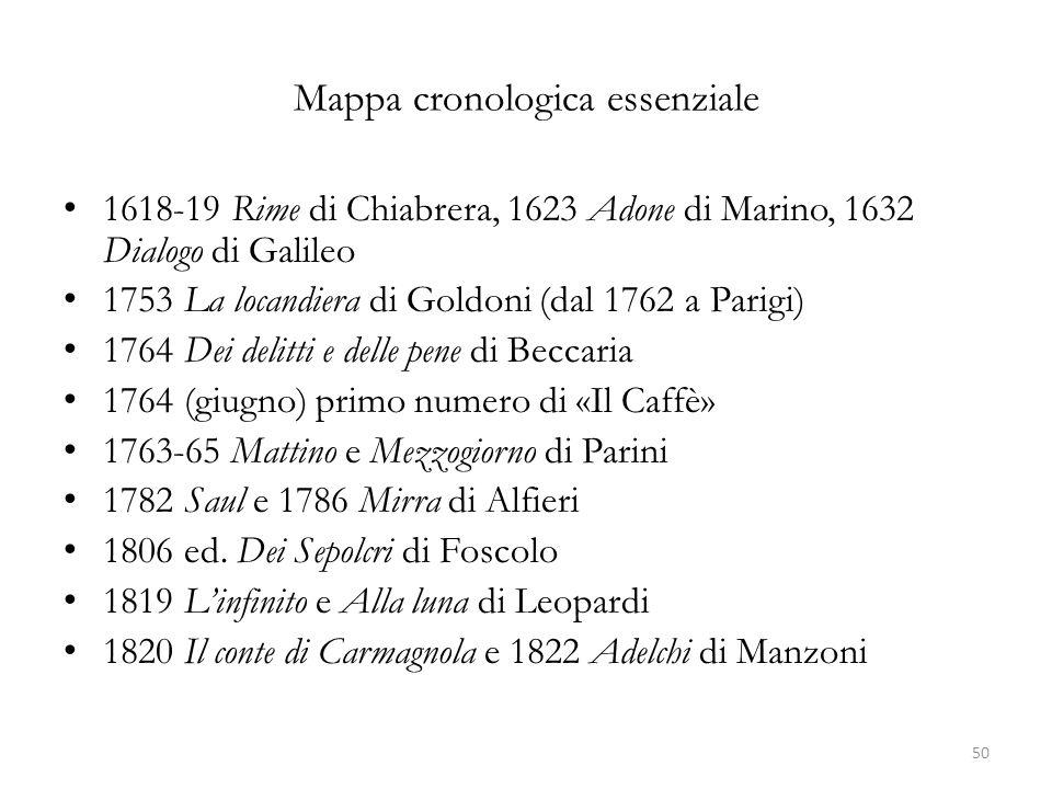 Mappa cronologica essenziale