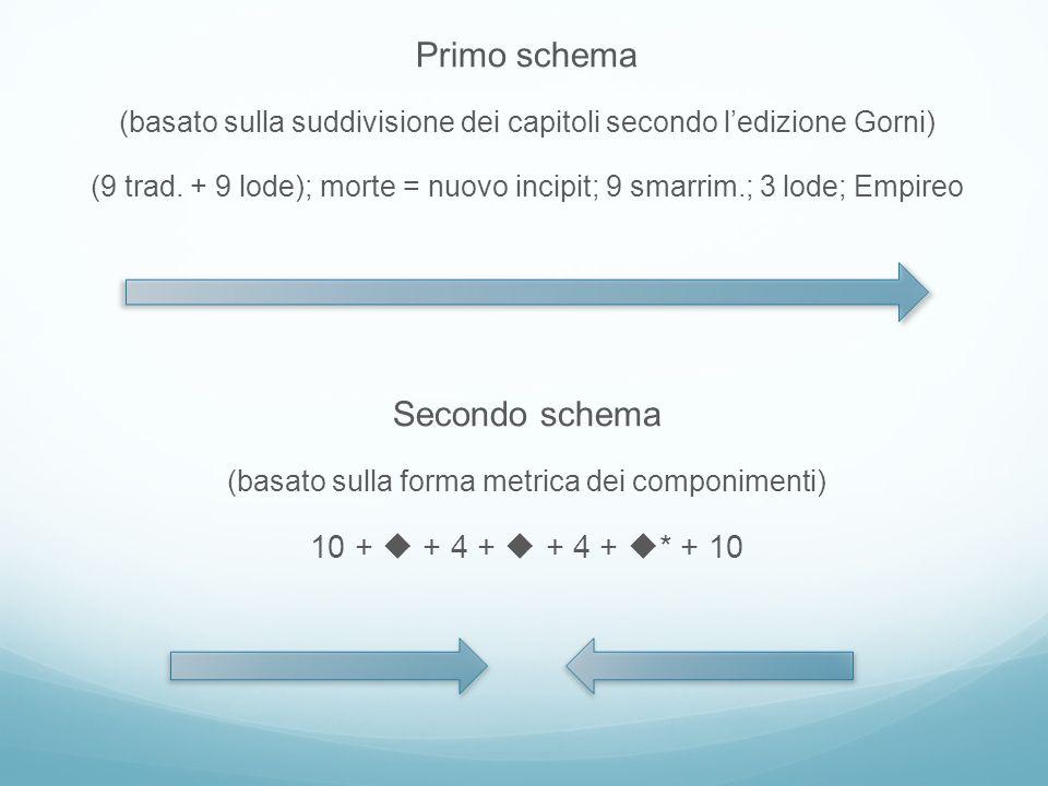 Primo schema Secondo schema 10 +  + 4 +  + 4 + * + 10