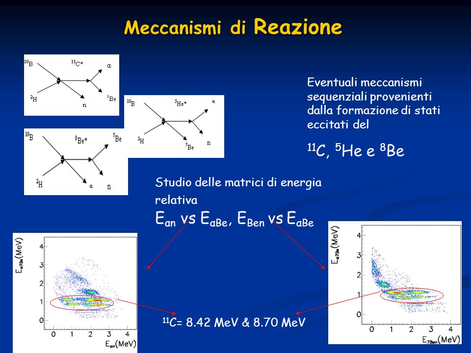 Meccanismi di Reazione