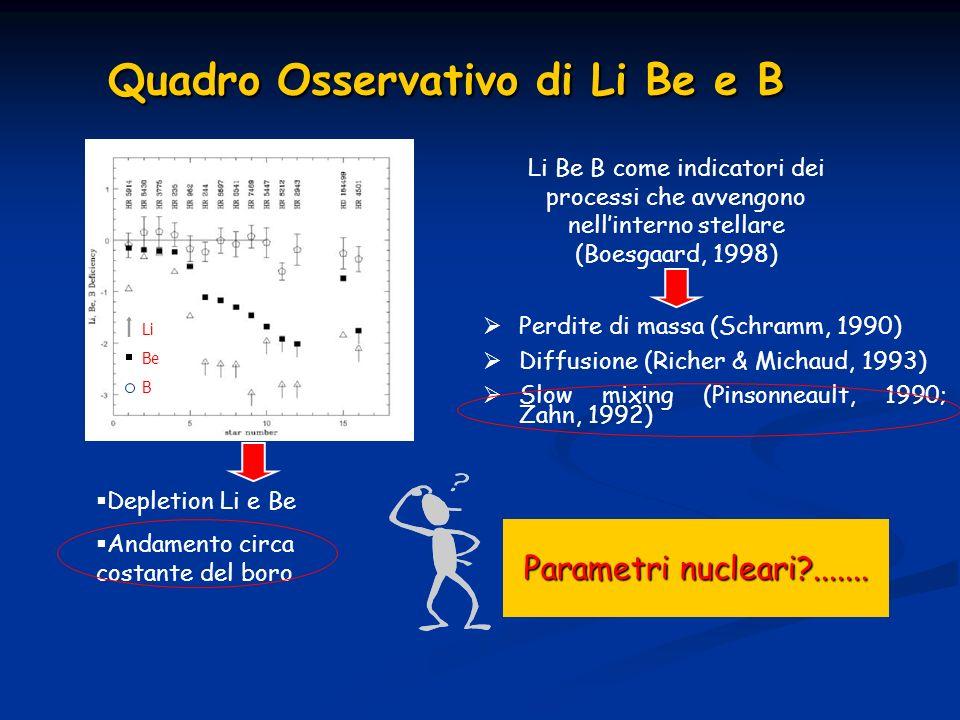 Quadro Osservativo di Li Be e B