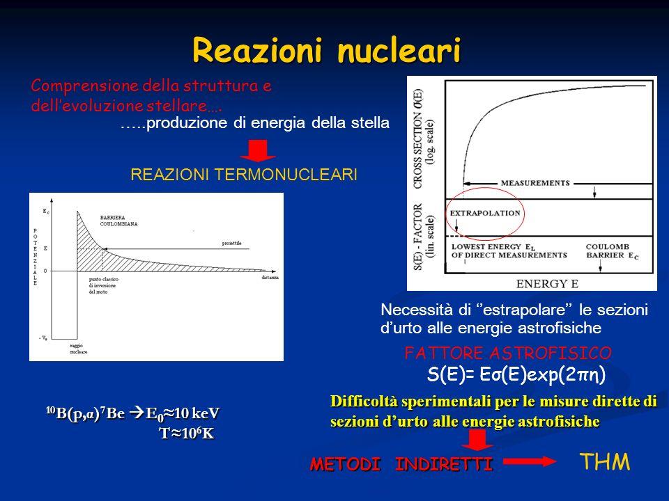 Reazioni nucleari THM S(E)= Eσ(E)exp(2πη)