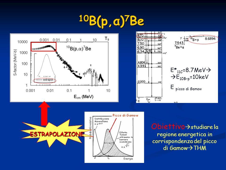 10B(p,α)7Be E*11C=8.7MeVE10B-p=10keV. E picco di Gamow. ESTRAPOLAZIONE.
