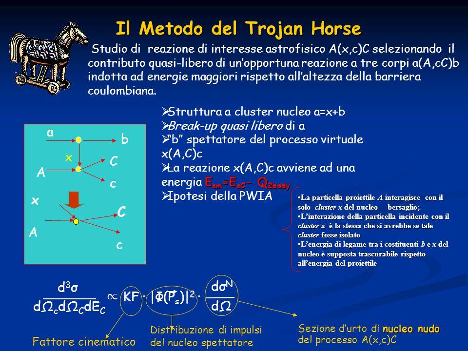Il Metodo del Trojan Horse