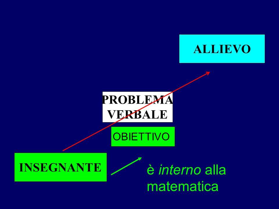 è interno alla matematica