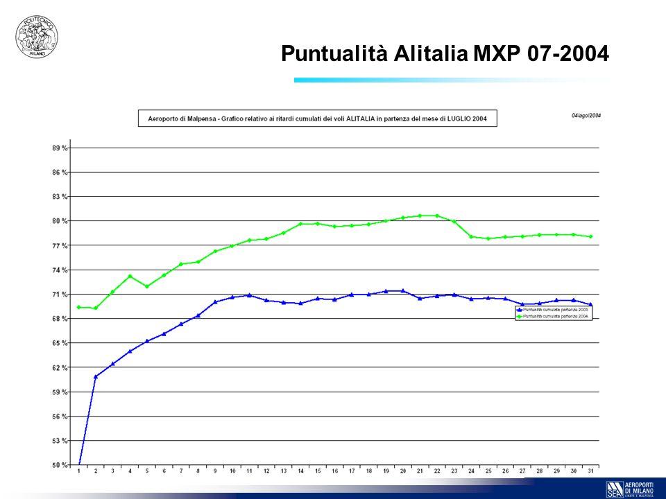 Puntualità Alitalia MXP 07-2004