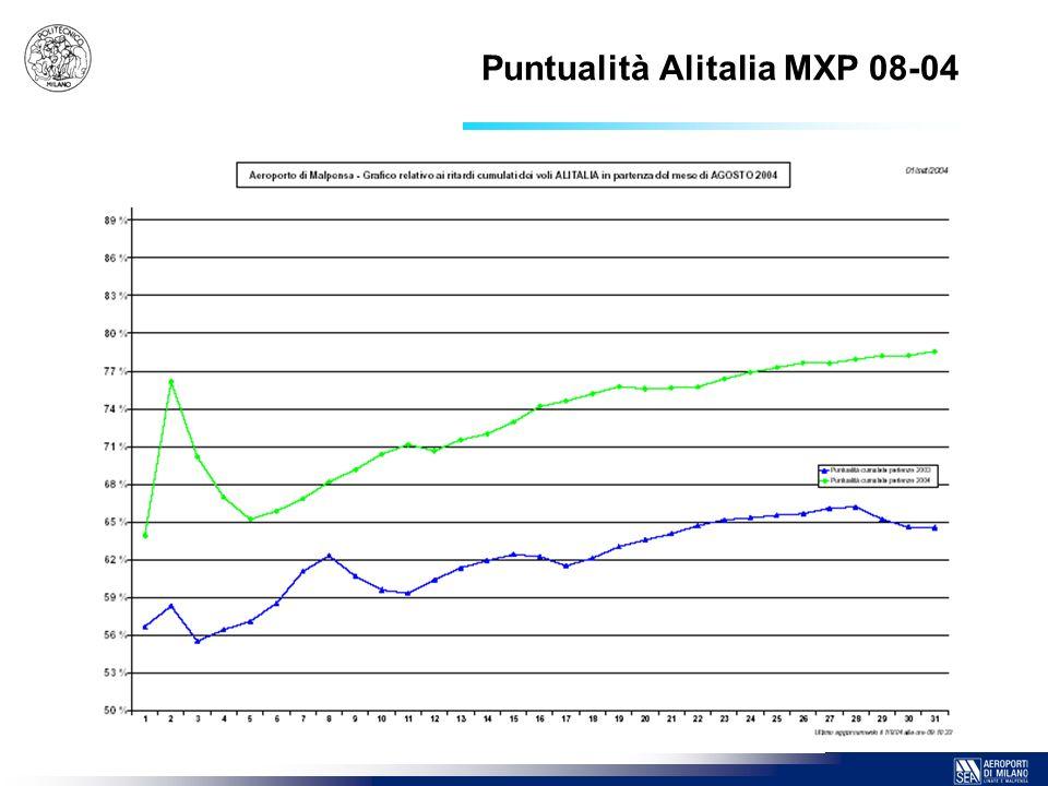 Puntualità Alitalia MXP 08-04