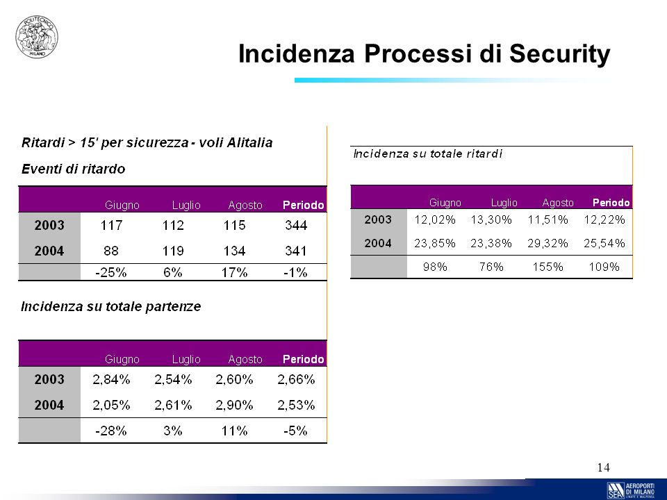 Incidenza Processi di Security