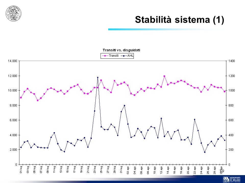 Stabilità sistema (1)