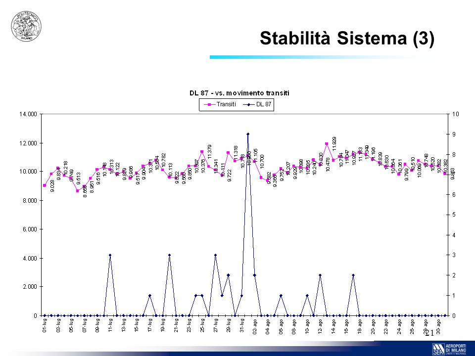 Stabilità Sistema (3)