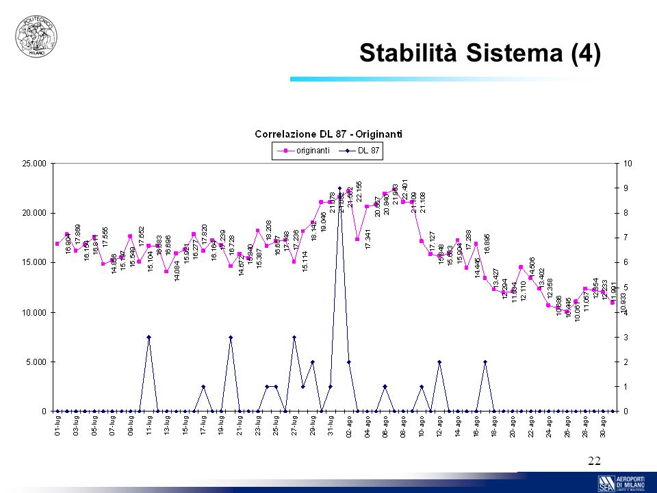 Stabilità Sistema (4)