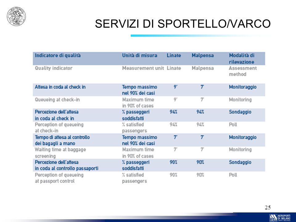 SERVIZI DI SPORTELLO/VARCO