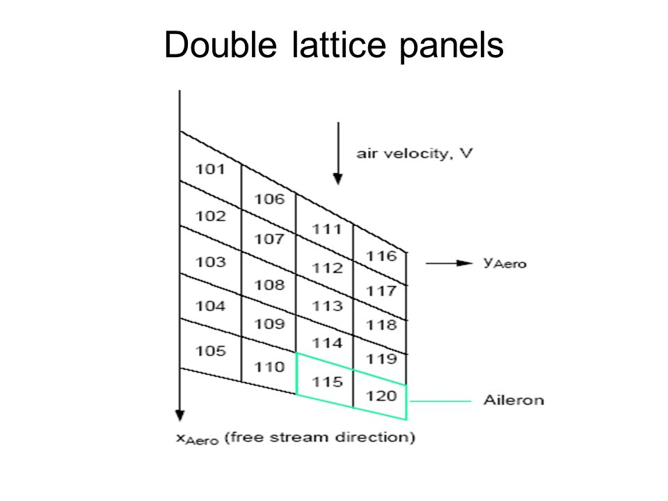 Double lattice panels