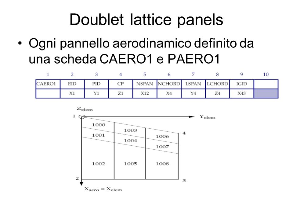Doublet lattice panels