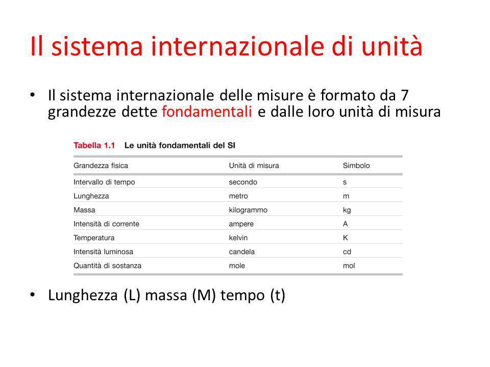Il sistema internazionale di unità