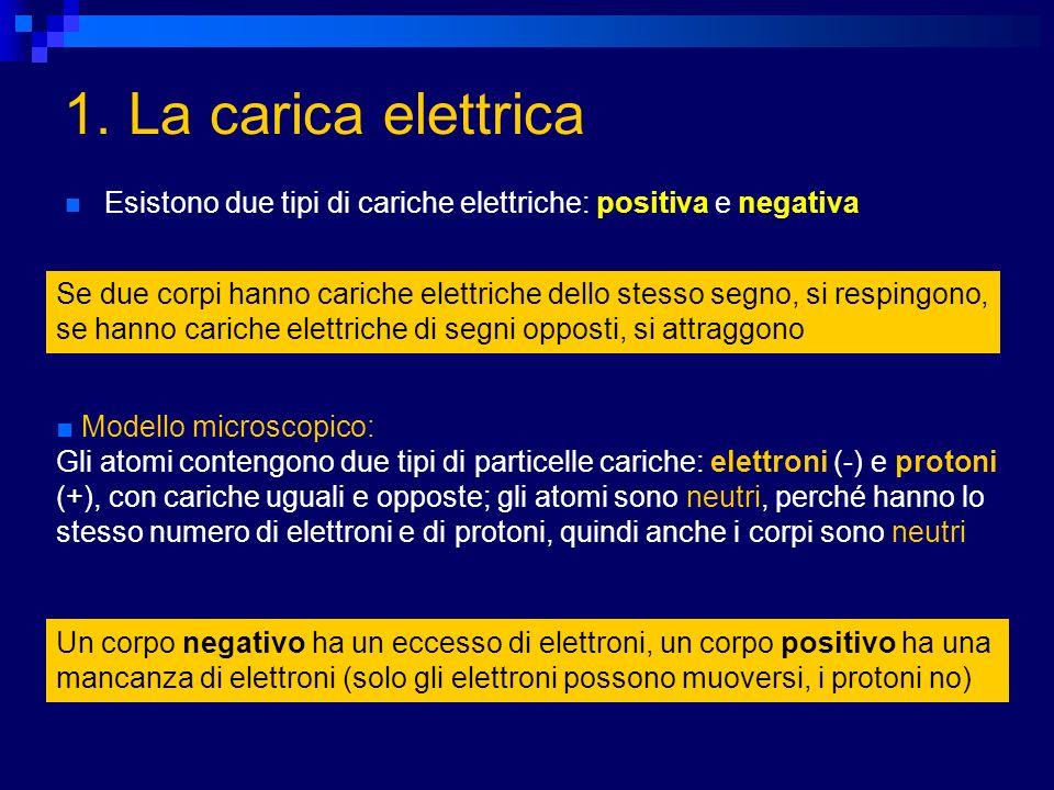 1. La carica elettrica Esistono due tipi di cariche elettriche: positiva e negativa.