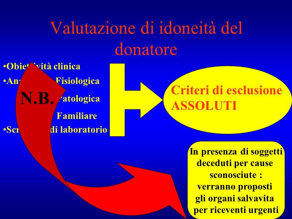 Valutazione di idoneità del donatore