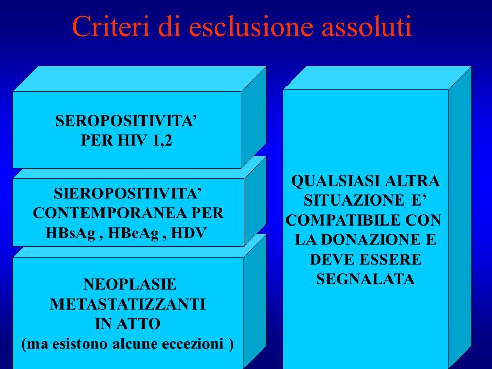Criteri di esclusione assoluti