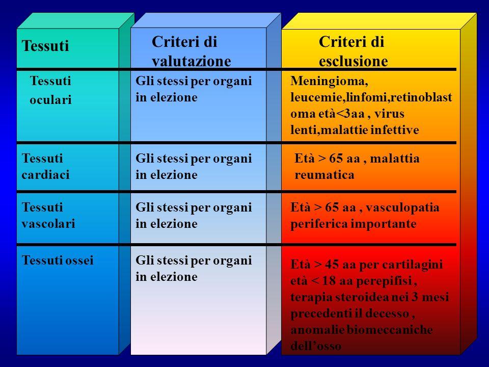 Criteri di valutazione Criteri di esclusione Tessuti