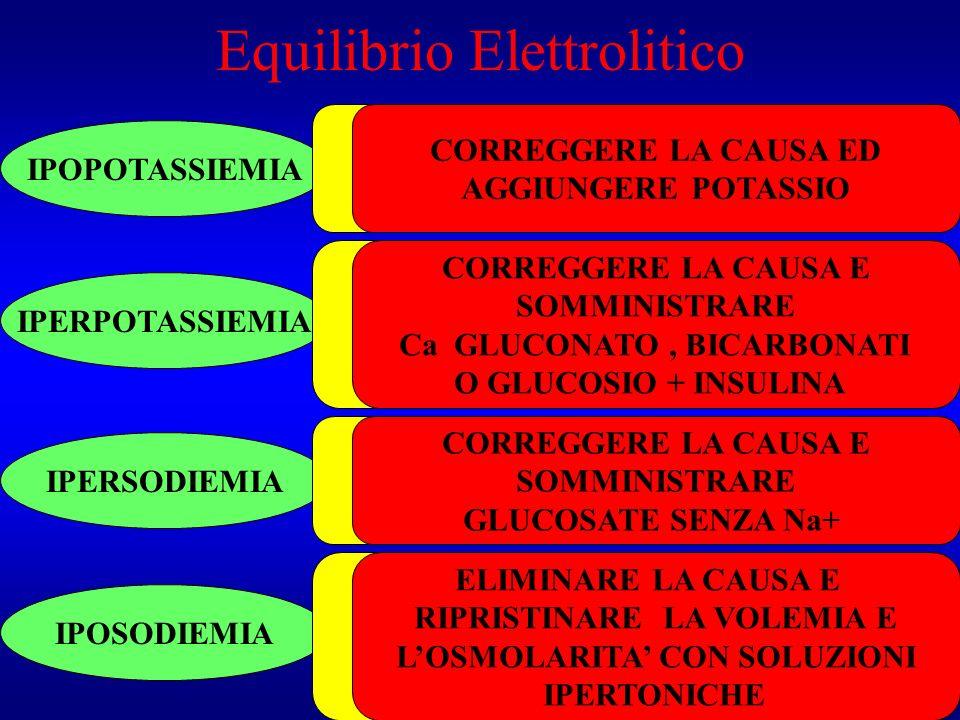 Equilibrio Elettrolitico
