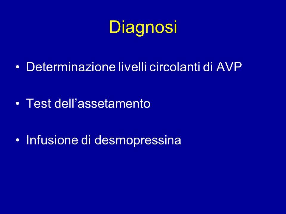 Diagnosi Determinazione livelli circolanti di AVP