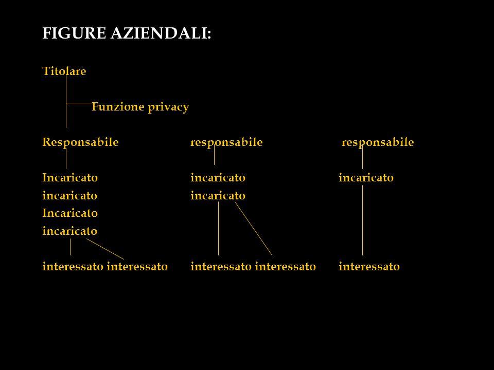 FIGURE AZIENDALI: Titolare Funzione privacy