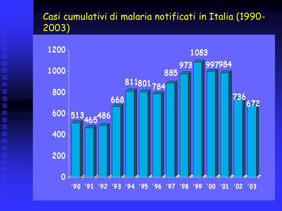 Casi cumulativi di malaria notificati in Italia (1990-2003)