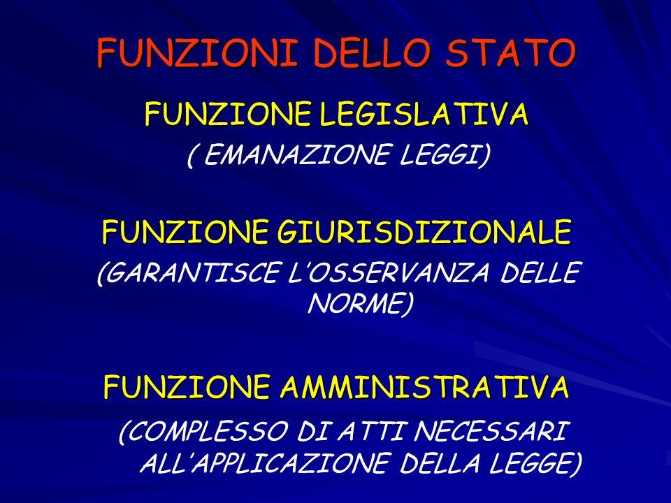 FUNZIONI DELLO STATO FUNZIONE LEGISLATIVA FUNZIONE GIURISDIZIONALE