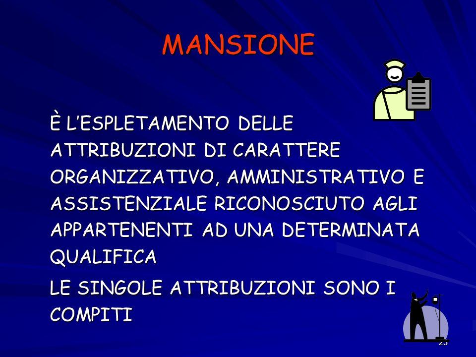 MANSIONE