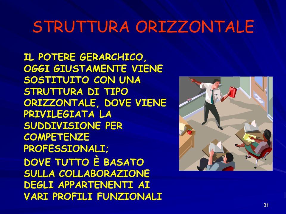 STRUTTURA ORIZZONTALE
