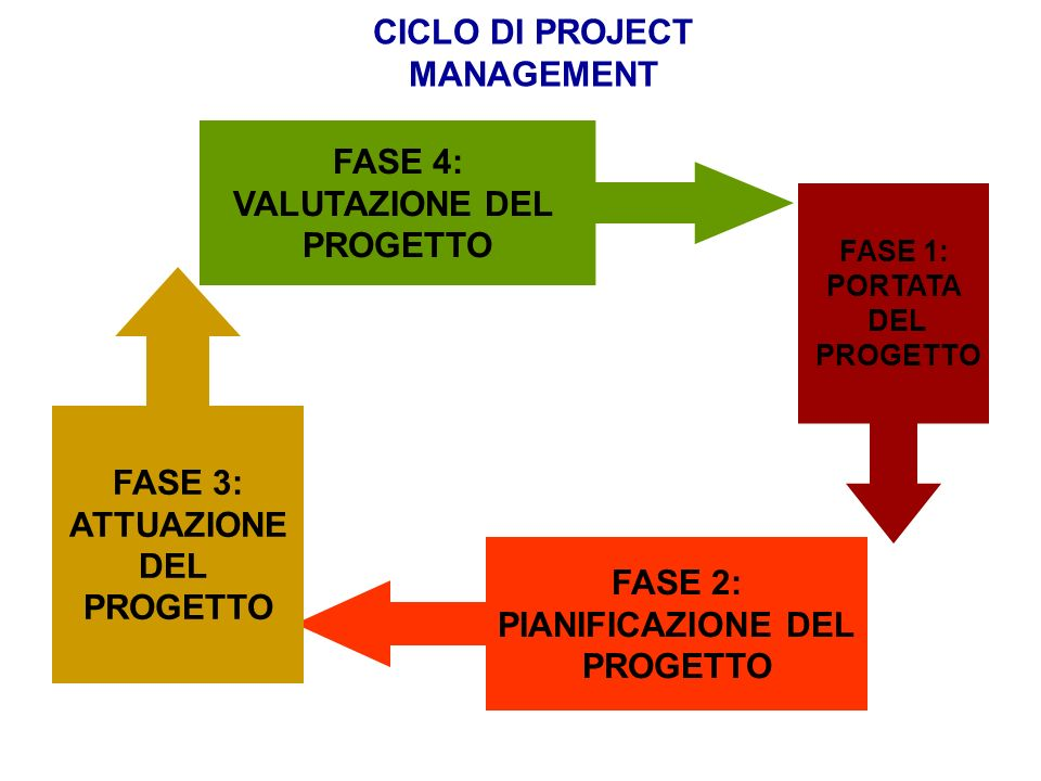 CICLO DI PROJECT MANAGEMENT