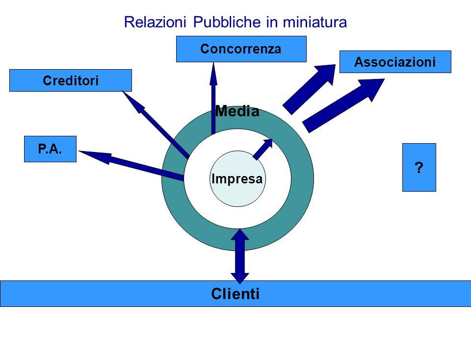 Relazioni Pubbliche in miniatura