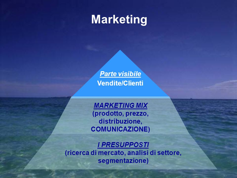Marketing Parte visibile Vendite/Clienti MARKETING MIX