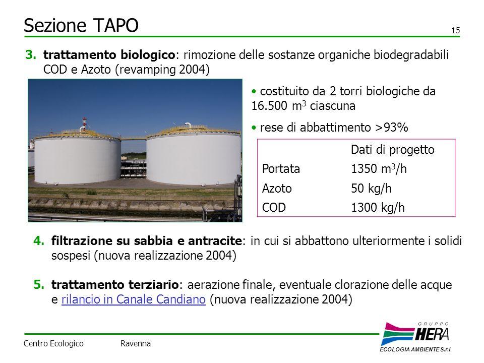 Sezione TAPO 15. trattamento biologico: rimozione delle sostanze organiche biodegradabili COD e Azoto (revamping 2004)