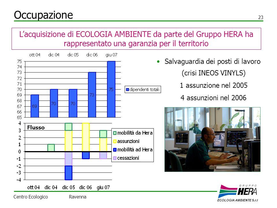 Occupazione 23. L'acquisizione di ECOLOGIA AMBIENTE da parte del Gruppo HERA ha rappresentato una garanzia per il territorio.