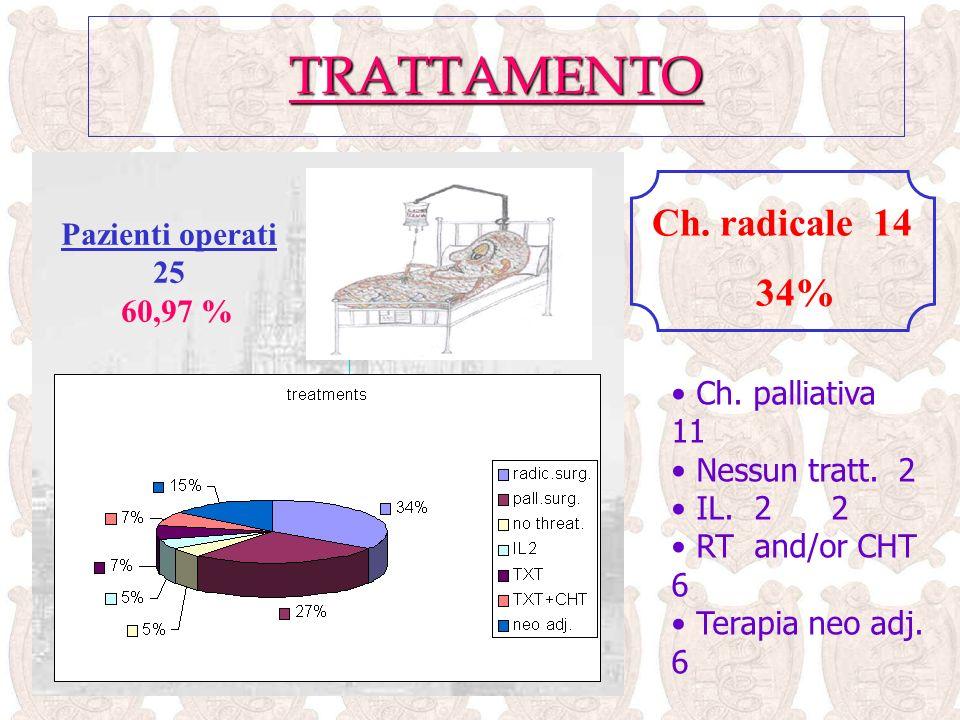 TRATTAMENTO Ch. radicale 14 34% Pazienti operati 25 60,97 %