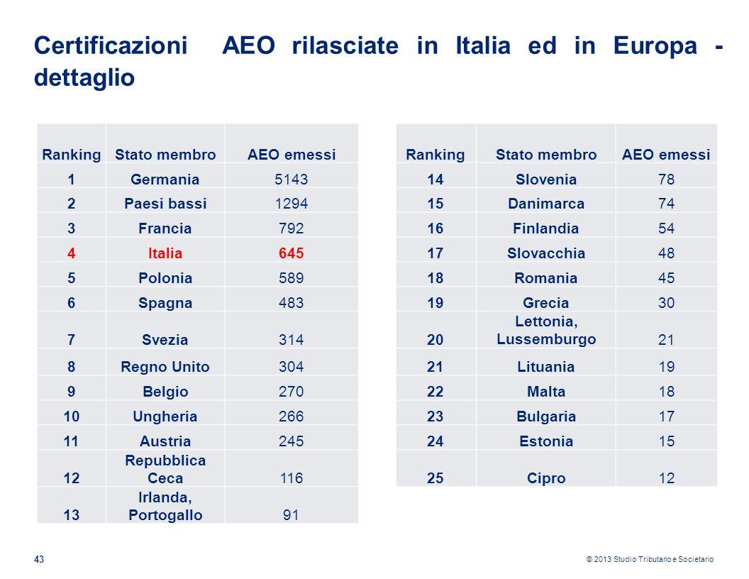 Certificazioni AEO rilasciate in Italia ed in Europa - dettaglio