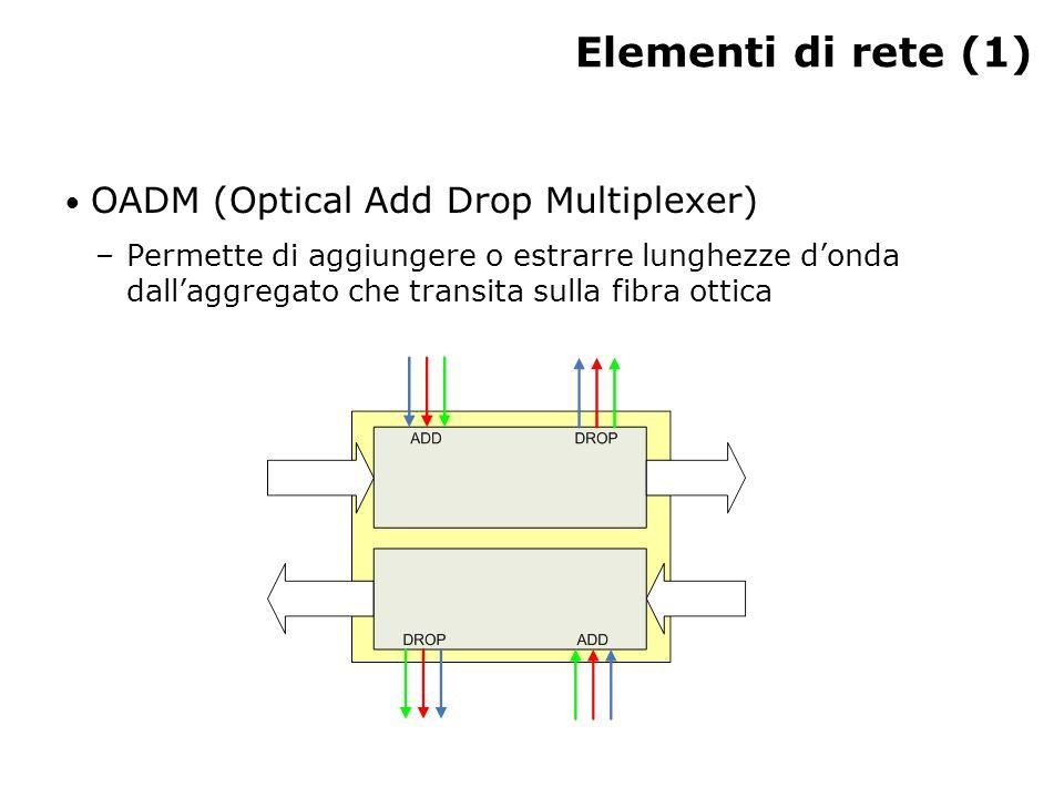 Elementi di rete (1) OADM (Optical Add Drop Multiplexer)