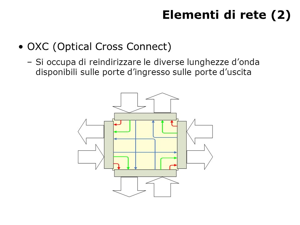Elementi di rete (2) OXC (Optical Cross Connect)