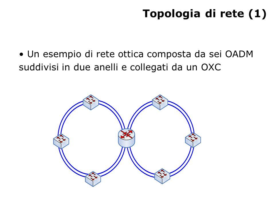 Modulo n – U.D. n – Lez. n Topologia di rete (1) Un esempio di rete ottica composta da sei OADM suddivisi in due anelli e collegati da un OXC.