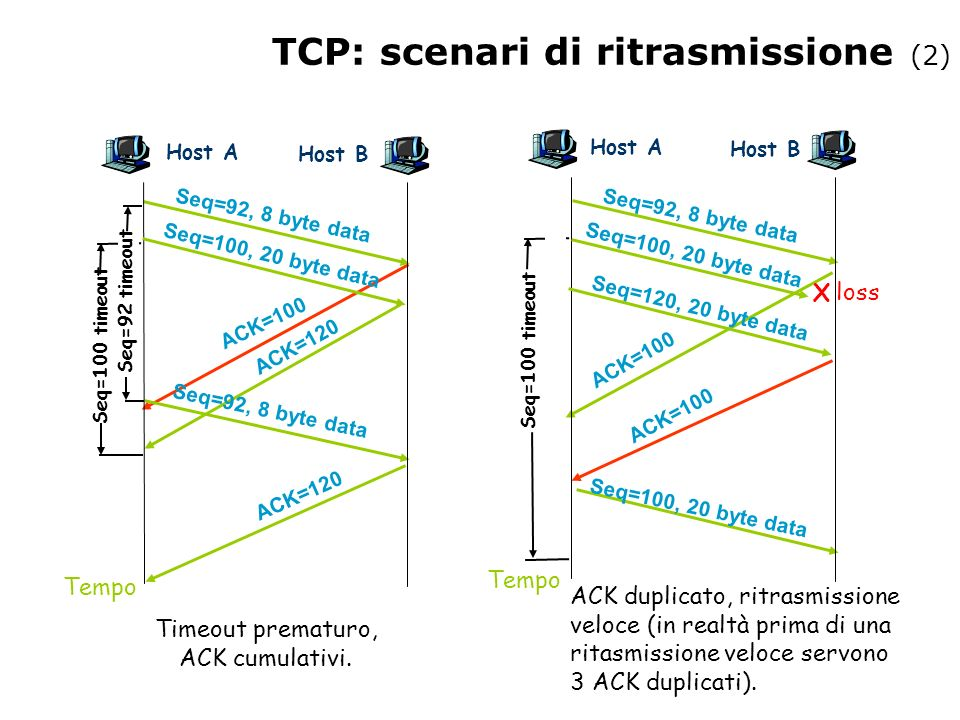 TCP: scenari di ritrasmissione (2)