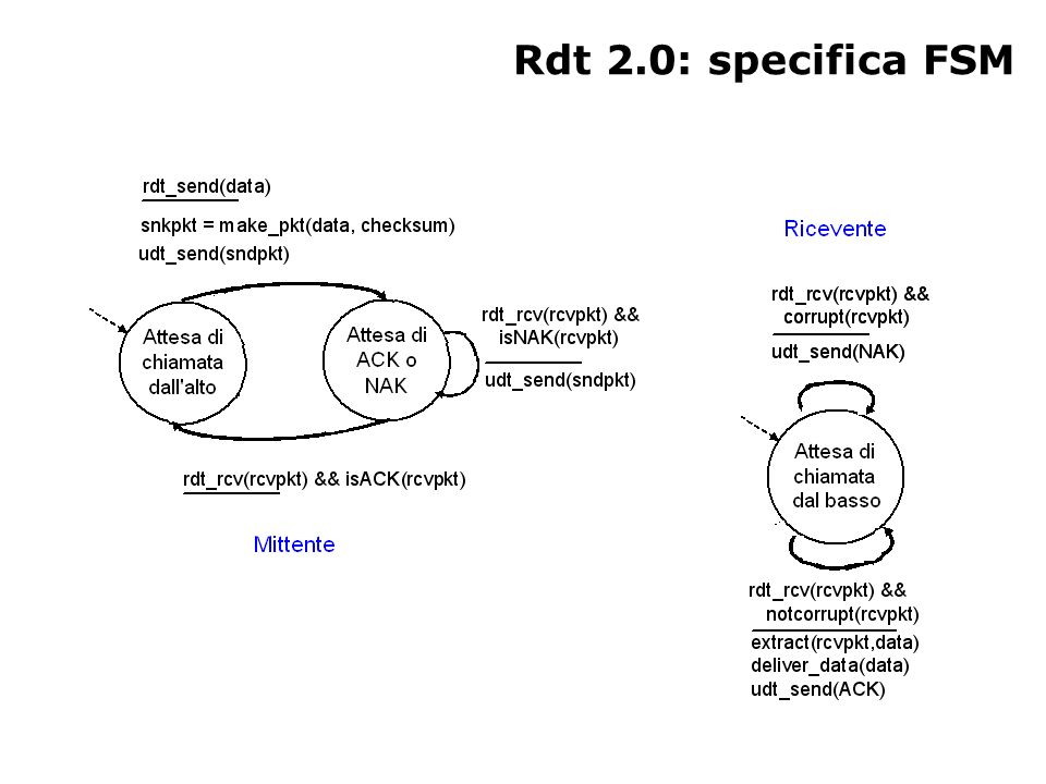Rdt 2.0: specifica FSM