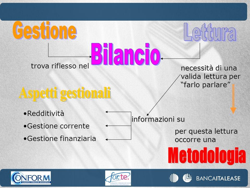 Bilancio Gestione Lettura Aspetti gestionali Metodologia