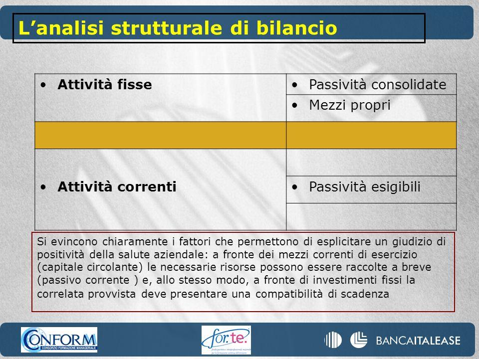 L'analisi strutturale di bilancio