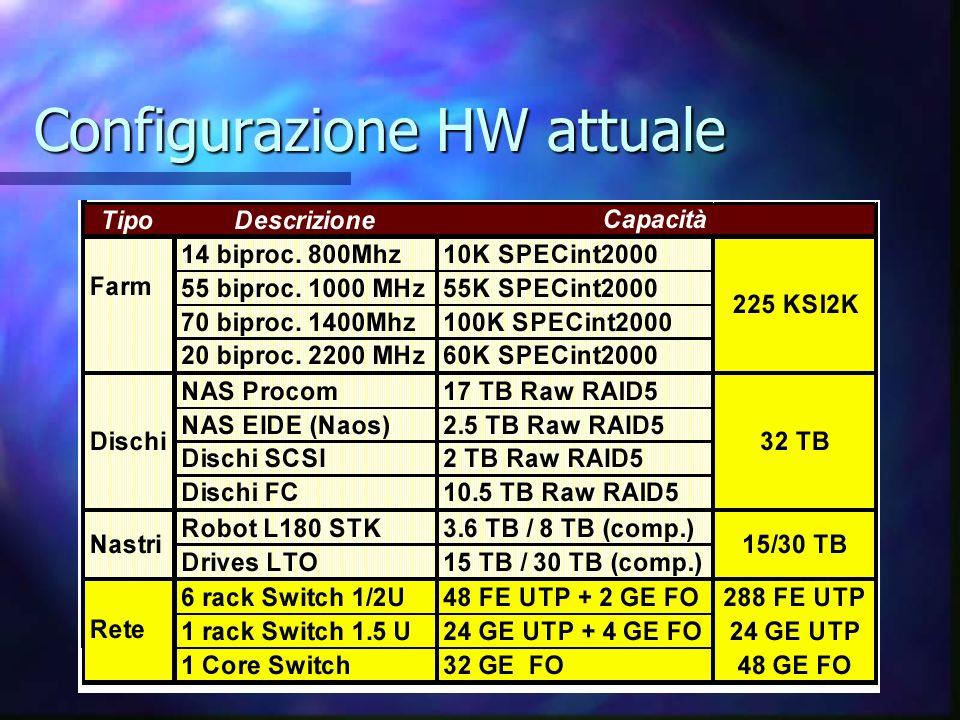 Configurazione HW attuale