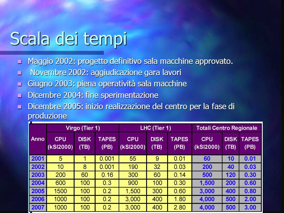 Scala dei tempi Maggio 2002: progetto definitivo sala macchine approvato. Novembre 2002: aggiudicazione gara lavori.