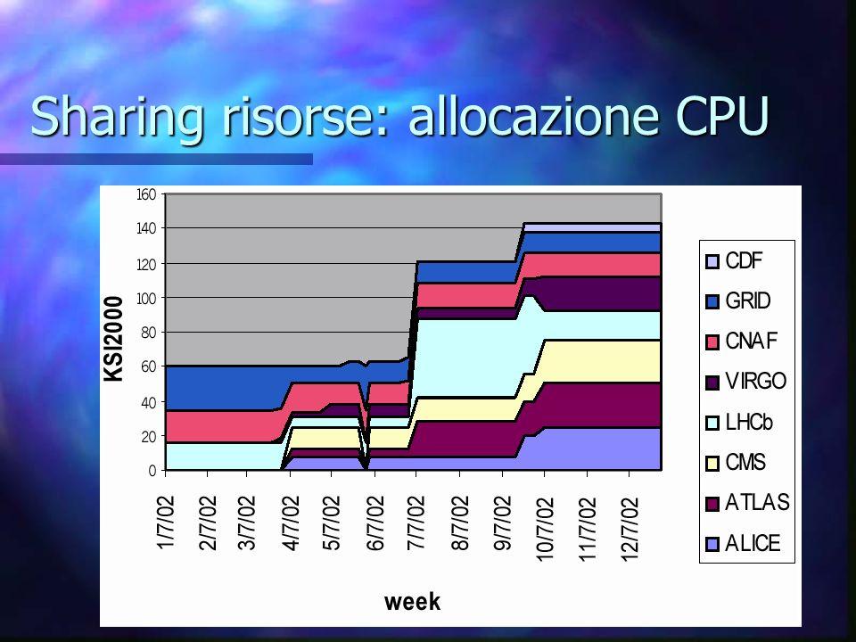 Sharing risorse: allocazione CPU