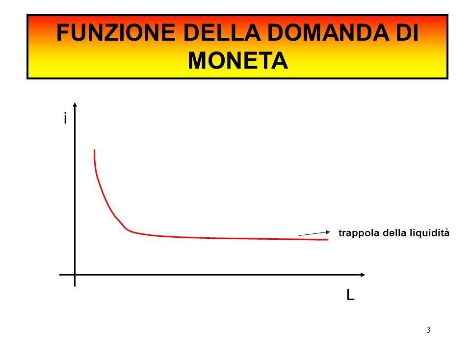 FUNZIONE DELLA DOMANDA DI MONETA