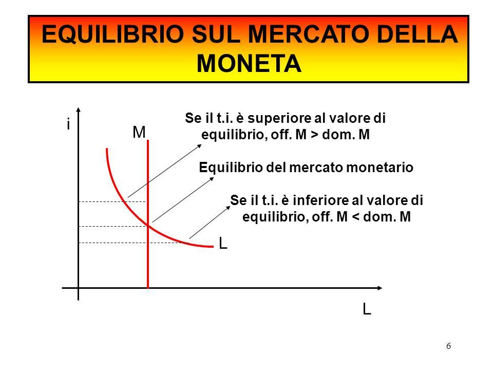 EQUILIBRIO SUL MERCATO DELLA MONETA