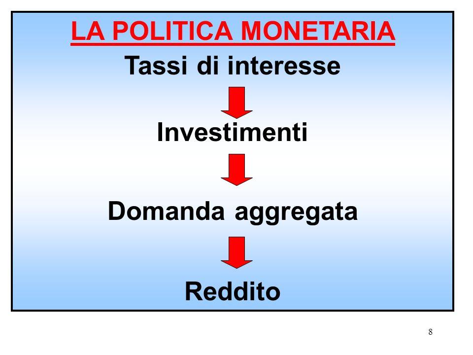 LA POLITICA MONETARIA Tassi di interesse Investimenti Domanda aggregata Reddito